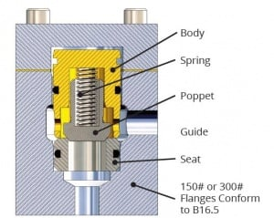 Selecting-Right-Valve-blog3-poppet-valve-300x239.jpg